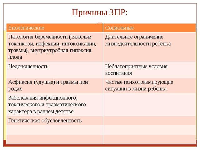 Причины ЗПР: Биологические Социальные Патология беременности(тяжелые токсикоз...