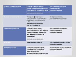 Осуществление контроля Учащиеся осуществляют контроль (применяются формы само