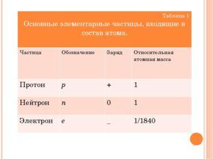 Таблица 1 Основные элементарные частицы, входящие в состав атома. Частица Обо