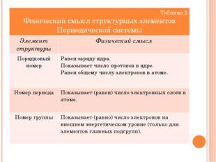 Таблица 2 Физический смысл структурныхэлементов Периодической системы Элемент