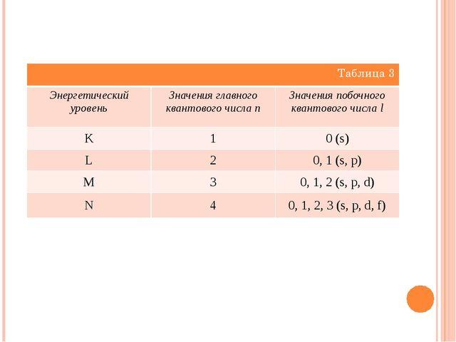 Таблица 3 Энергетический уровень Значения главного квантового числаn Значени...