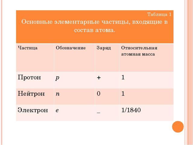 Таблица 1 Основные элементарные частицы, входящие в состав атома. Частица Обо...