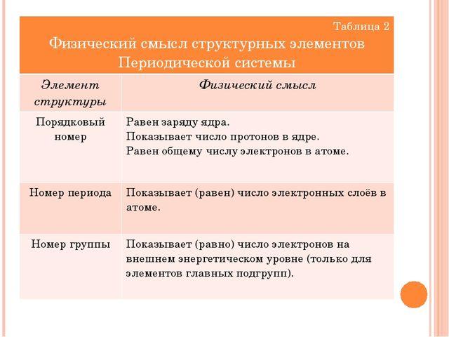Таблица 2 Физический смысл структурныхэлементов Периодической системы Элемент...