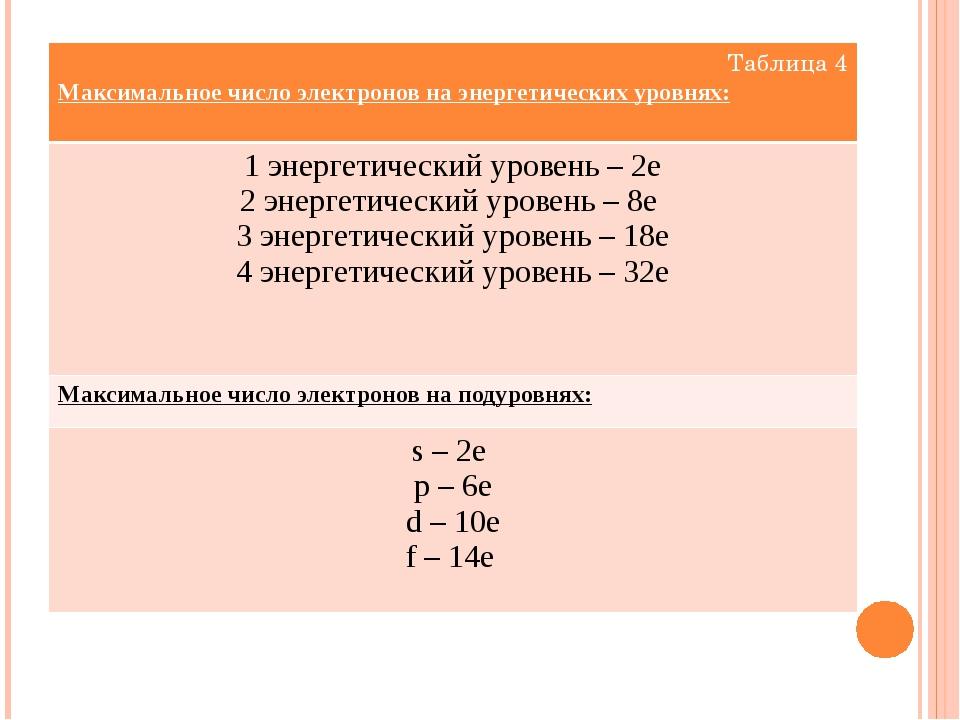 Таблица 4 Максимальное число электронов на энергетических уровнях: 1 энергети...