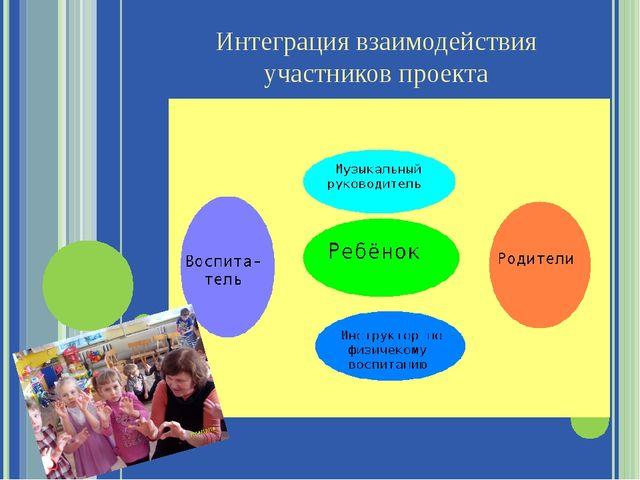 Интеграция взаимодействия участников проекта