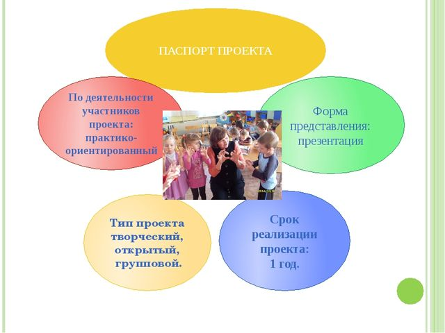 ПАСПОРТ ПРОЕКТА Срок реализации проекта: 1 год. Форма представления: презент...