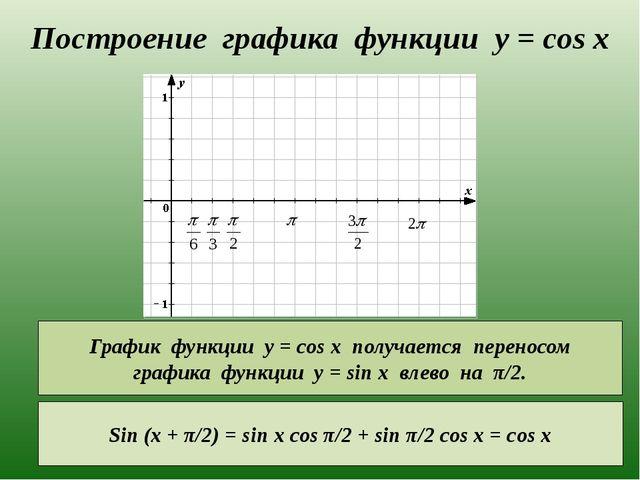 Построение графика функции y = cos x График функции у = cos x получается пере...