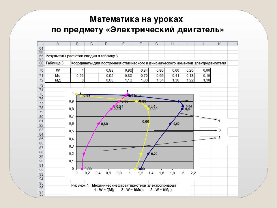 Математика на уроках по предмету «Электрический двигатель»
