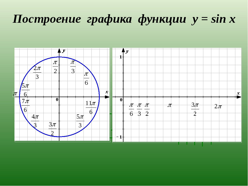 Построение графика функции y = sin x