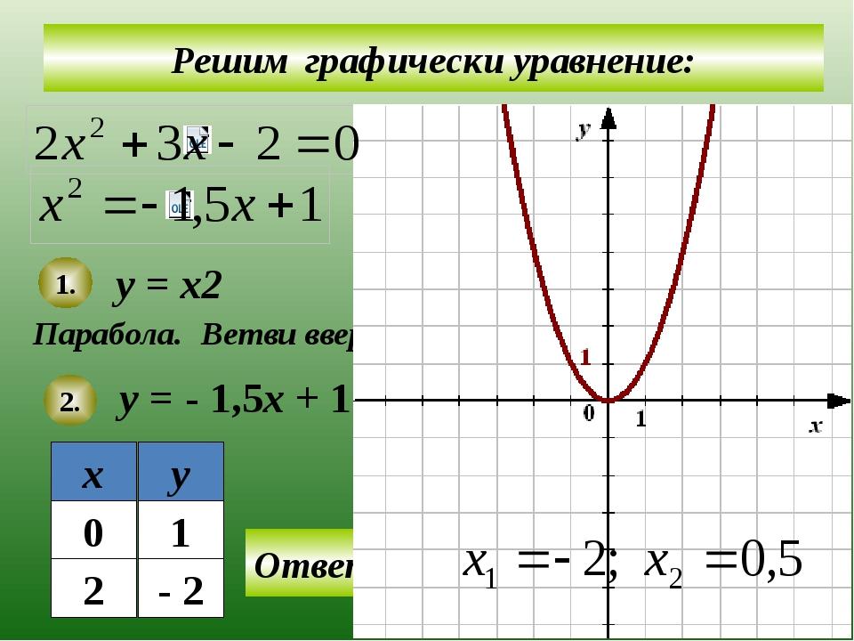 Решим графически уравнение: у = х2 у = - 1,5х + 1 Парабола. 1. 2. Ветви вверх...