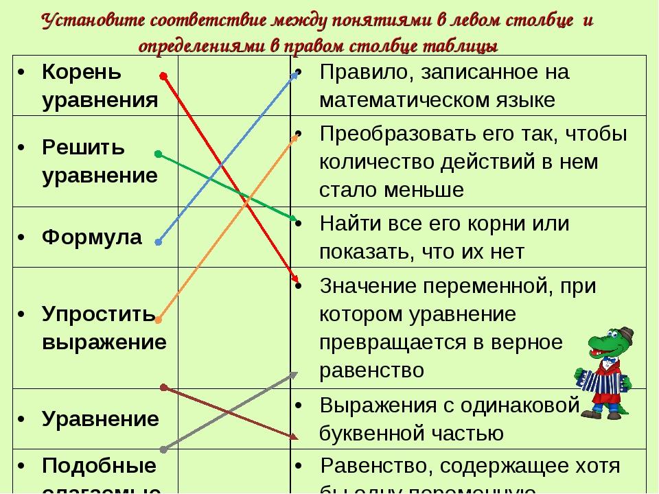 Установите соответствие между понятиями в левом столбце и определениями в пра...