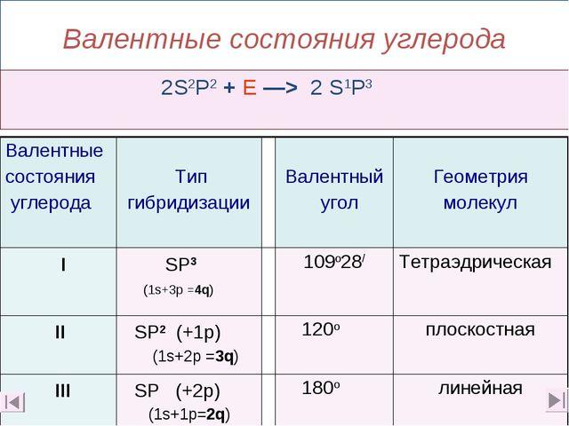 Валентные состояния углерода 2S2P2 + E —> 2 S1P3 Валентные состояния углерод...