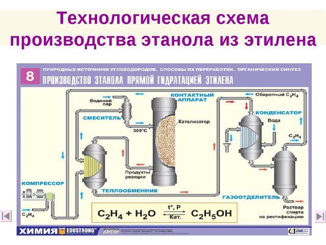 Технологическая схема производства этанола из этилена