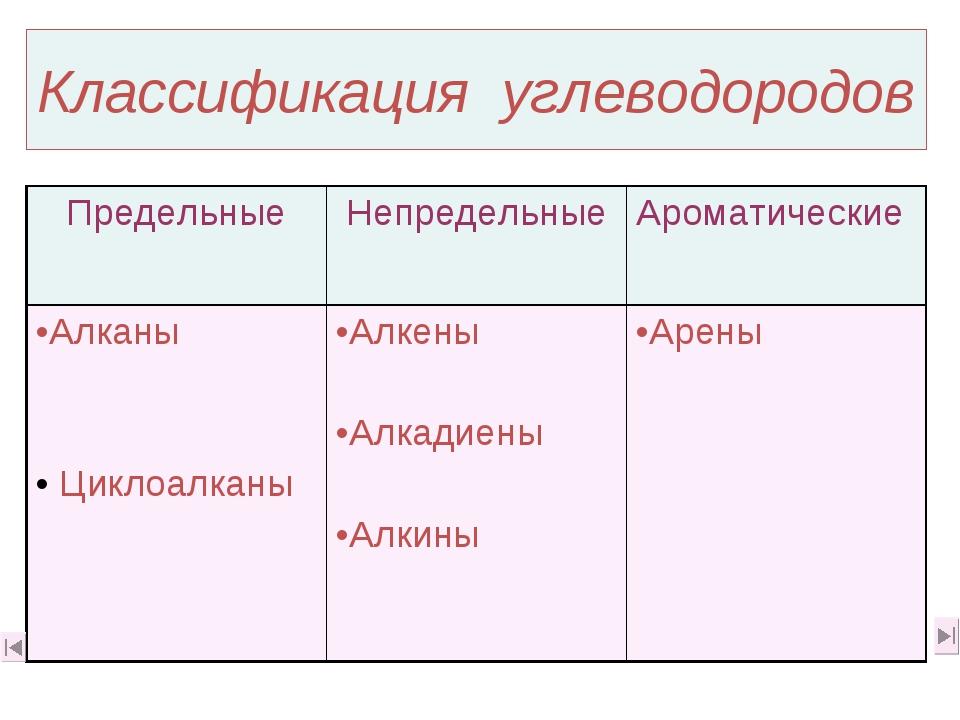 Классификация углеводородов Предельные НепредельныеАроматические Алканы Цик...