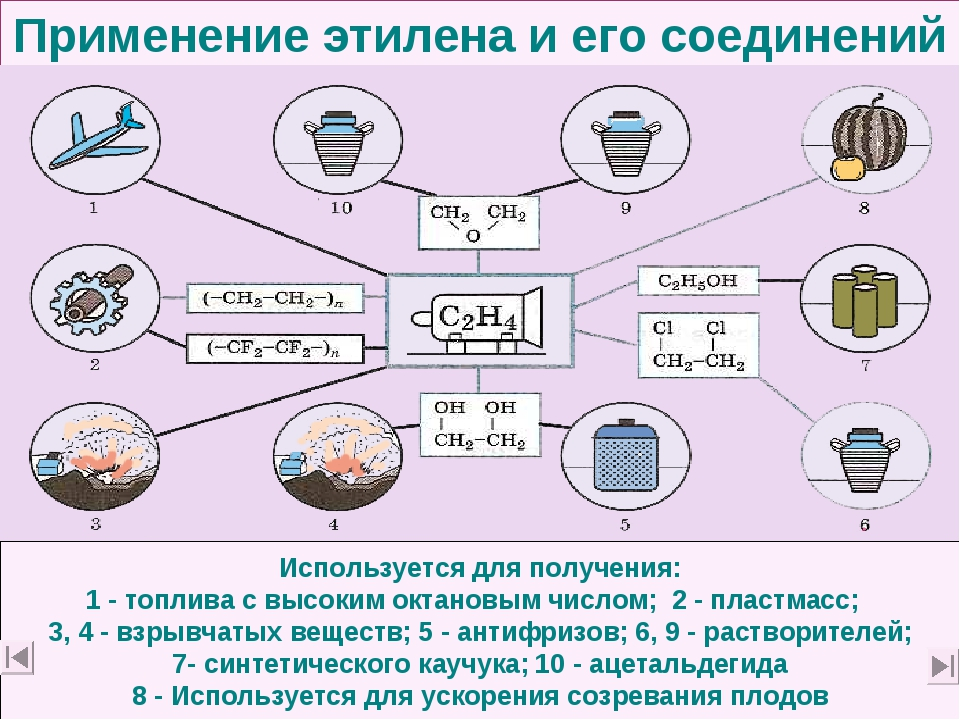 Применение этилена и его соединений Используется для получения: 1 - топлива с...