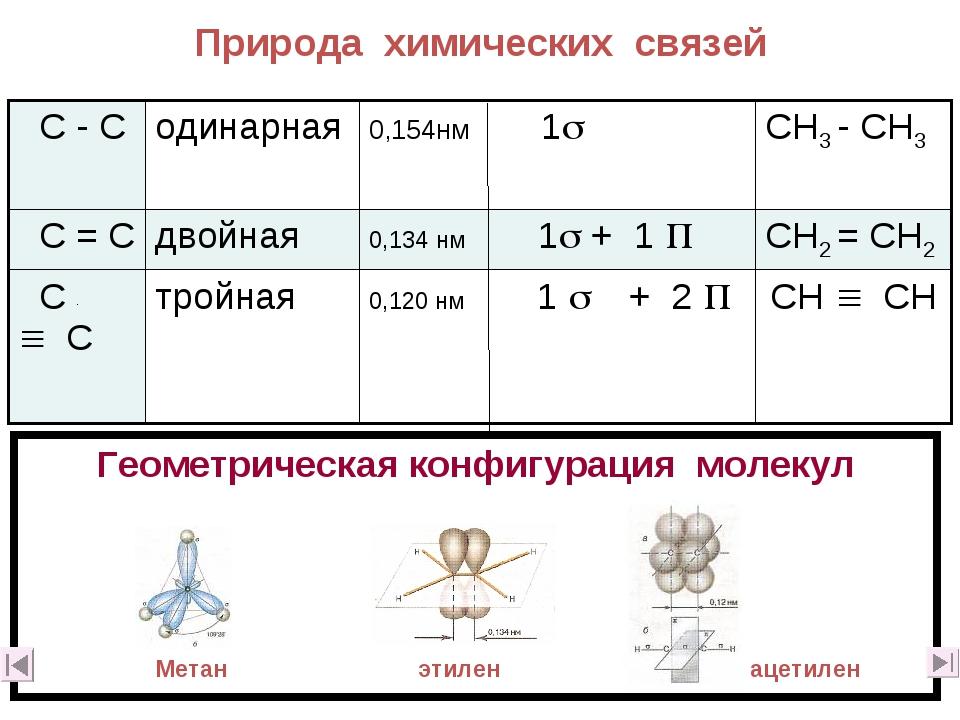 Природа химических связей Геометрическая конфигурация молекул Метан этилен ац...