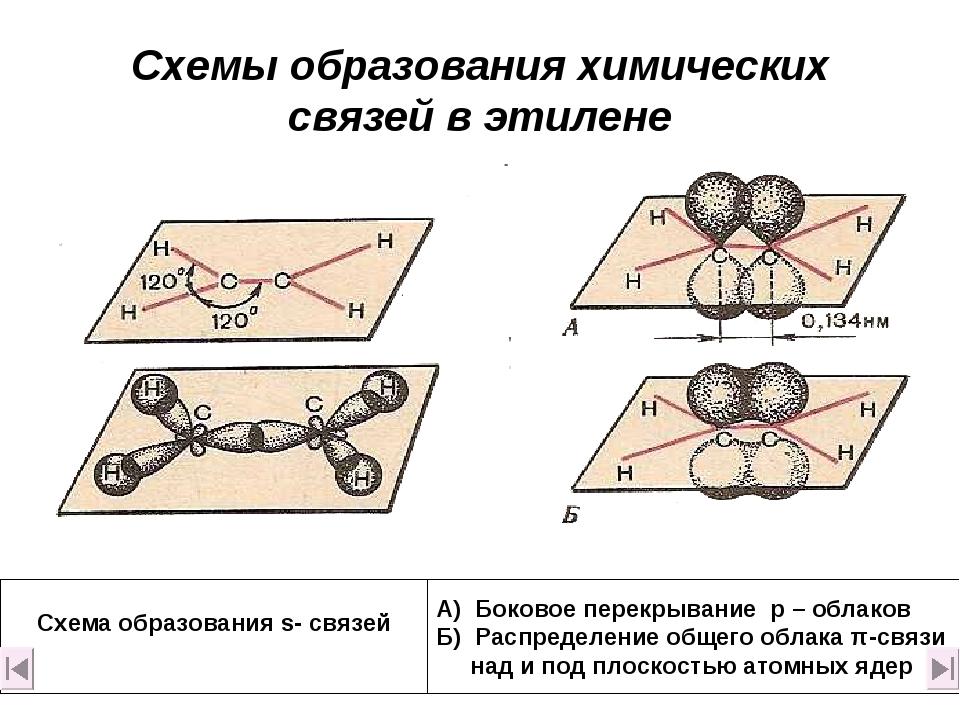 Схемы образования химических связей в этилене Схема образования s- связей А)...