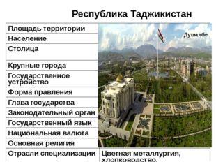 Республика Таджикистан Душанбе Площадь территории 143,1тыс. км² Население 7,1