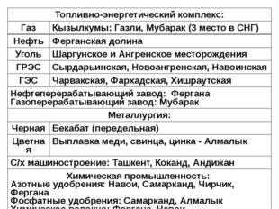 Топливно-энергетический комплекс: Газ Кызылкумы: Газли,Мубарак(3 место в СНГ)