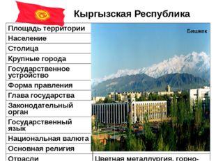 Кыргызская Республика Бишкек Площадь территории 199,9тыс. км² Население 5,7 м