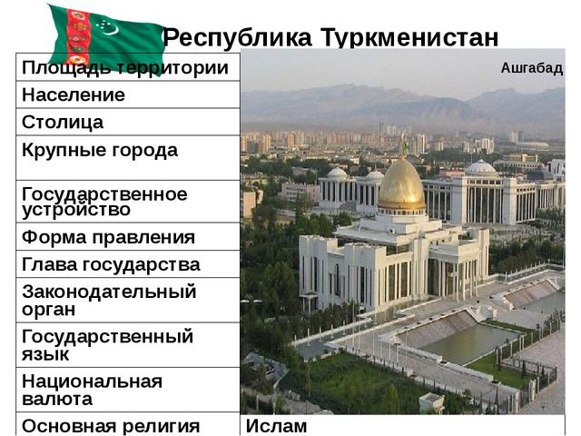 Республика Туркменистан Ашгабад Площадь территории 491,2тыс. км² Население 5...