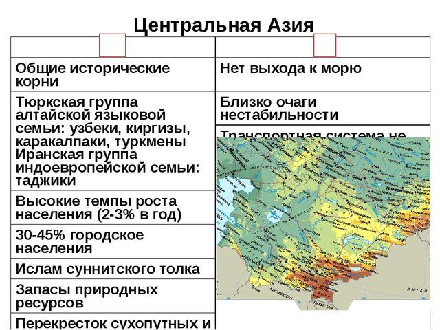 Центральная Азия Общие исторические корни Нет выхода к морю Тюркская группа а...