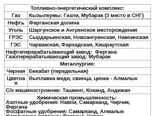 Топливно-энергетический комплекс: Газ Кызылкумы: Газли,Мубарак(3 место в СНГ)...