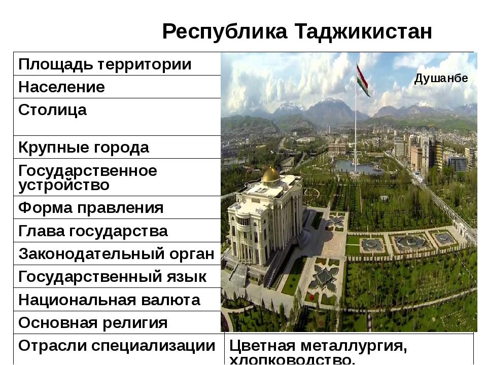Республика Таджикистан Душанбе Площадь территории 143,1тыс. км² Население 7,1...