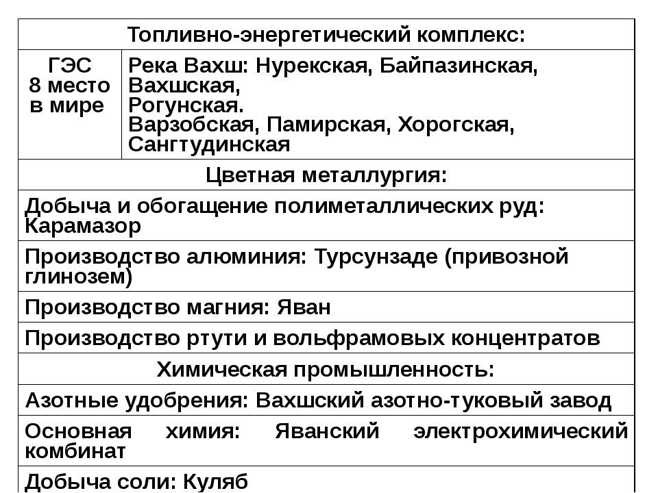 Топливно-энергетический комплекс: ГЭС 8 место в мире РекаВахш: Нурекская,Байп...