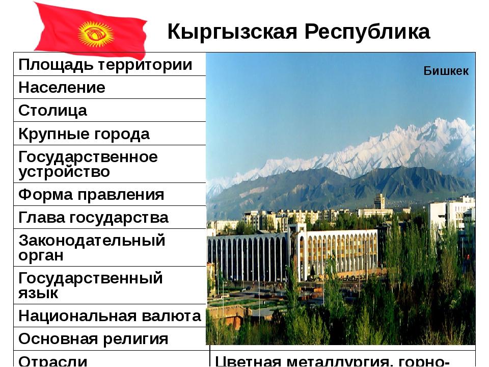 Кыргызская Республика Бишкек Площадь территории 199,9тыс. км² Население 5,7 м...