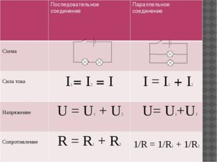 Последовательное соединение Параллельное соединение Схема Сила тока I1=I2=I