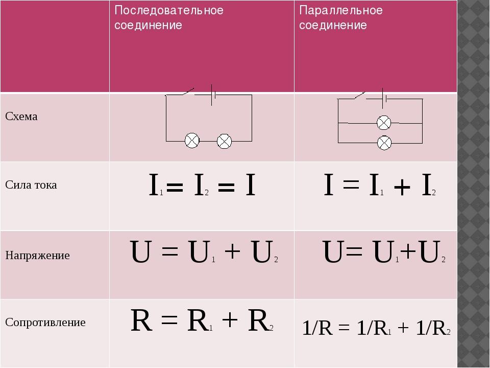 Последовательное соединение Параллельное соединение Схема Сила тока I1=I2=I...