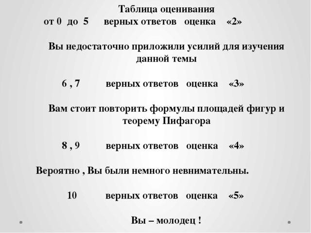 Таблица оценивания от 0 до 5 верных ответов оценка «2» Вы недостаточно прилож...