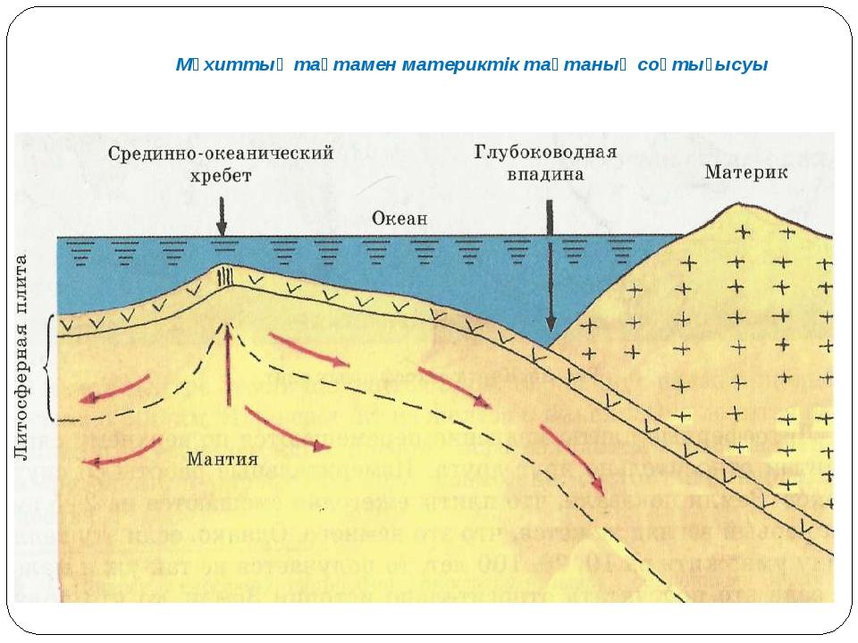 Мұхиттық тақтамен материктік тақтаның соқтығысуы