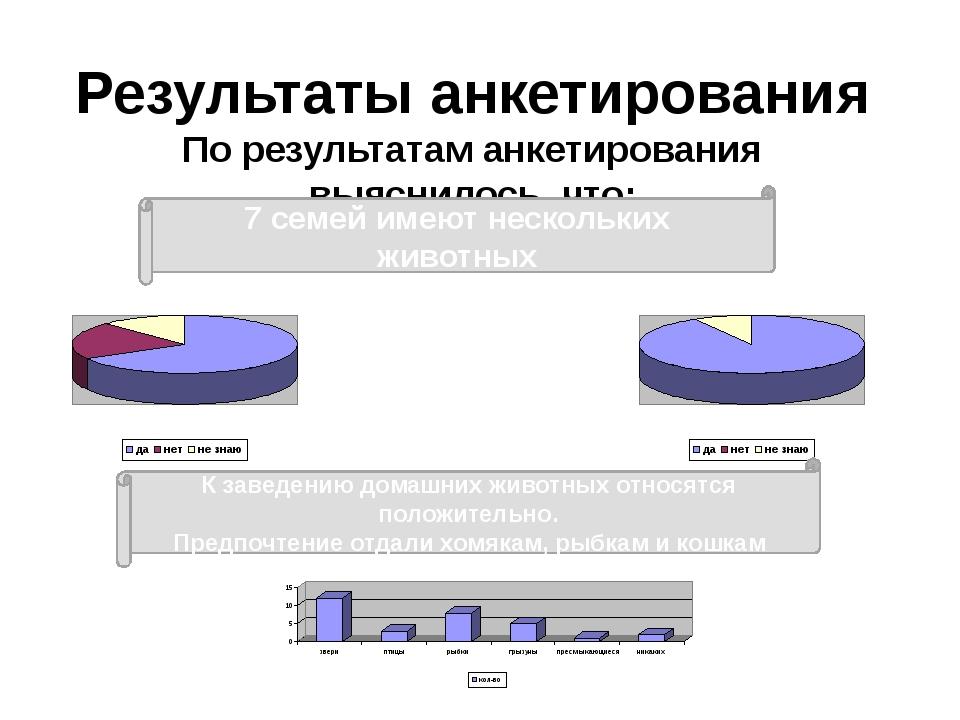 Результаты анкетирования По результатам анкетирования выяснилось, что: 7 семе...