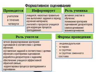 Формативное оценивание Проводится учителем в течение четверти Информирует уча