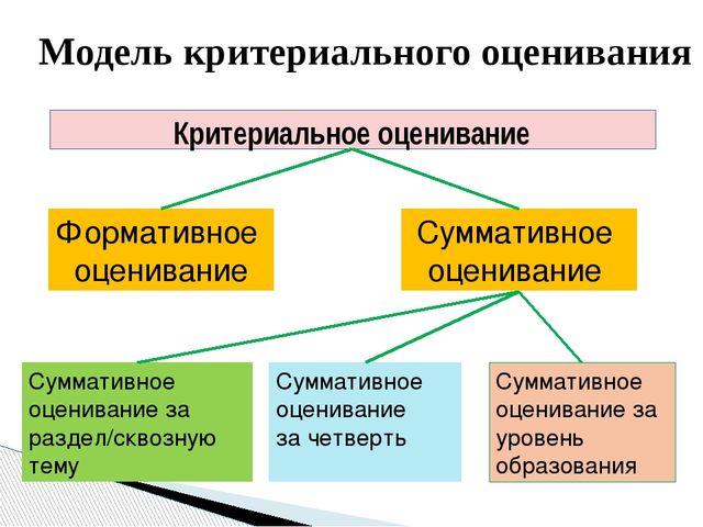 Модель критериального оценивания Критериальное оценивание Формативное оценива...