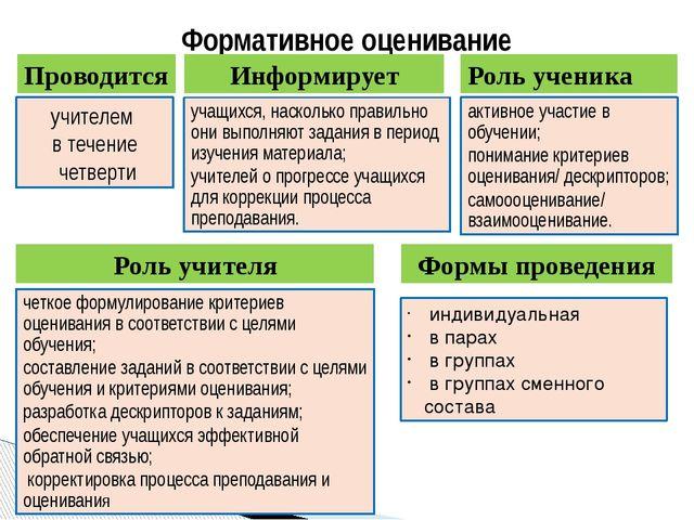 Формативное оценивание Проводится учителем в течение четверти Информирует уча...