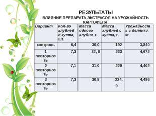 РЕЗУЛЬТАТЫ ВЛИЯНИЕ ПРЕПАРАТА ЭКСТРАСОЛ НА УРОЖАЙНОСТЬ КАРТОФЕЛЯ Вариант Кол-в