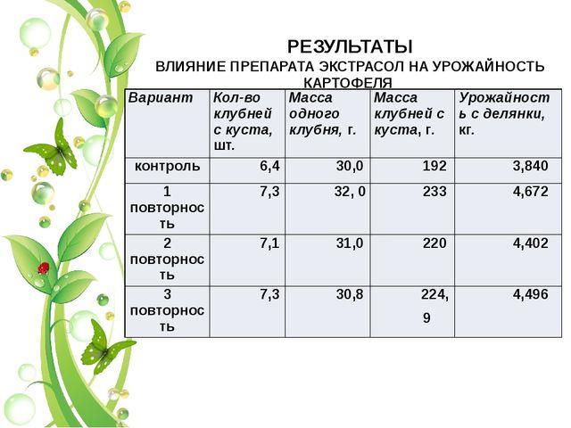 РЕЗУЛЬТАТЫ ВЛИЯНИЕ ПРЕПАРАТА ЭКСТРАСОЛ НА УРОЖАЙНОСТЬ КАРТОФЕЛЯ Вариант Кол-в...