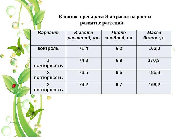 Влияние препарата Экстрасол на рост и развитие растений. Вариант Высота раст...