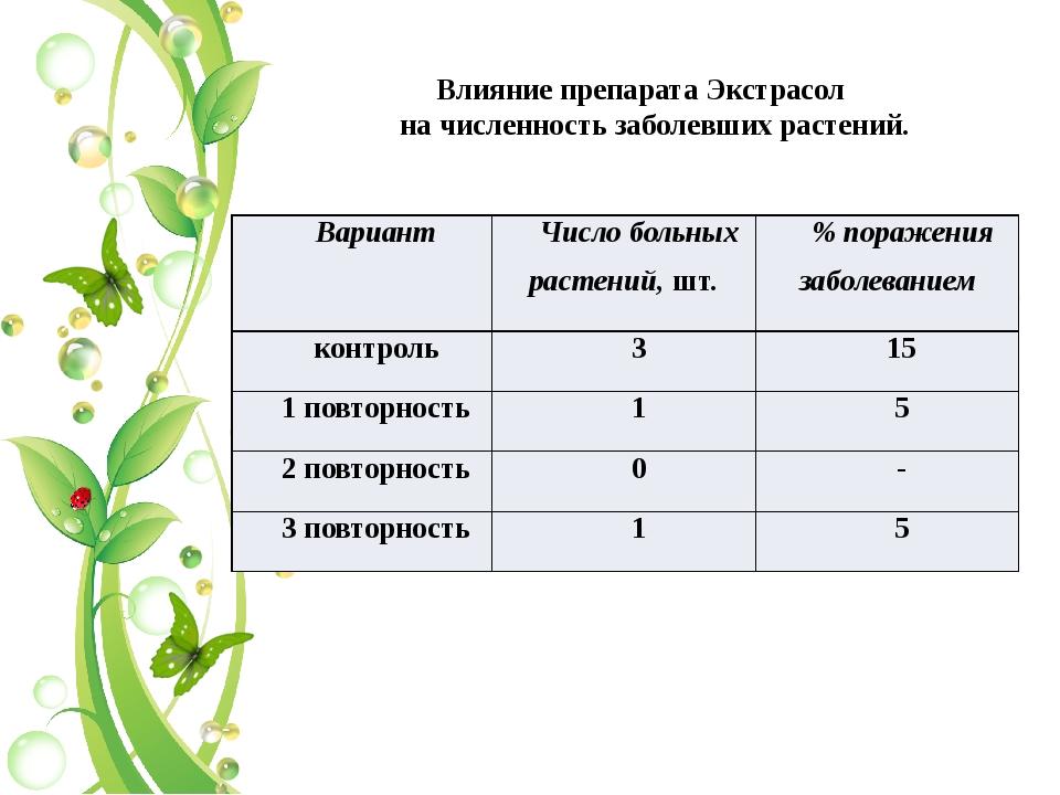Влияние препарата Экстрасол на численность заболевших растений. Вариант Числ...