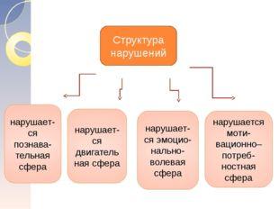 Структура нарушений нарушает-ся познава-тельная сфера нарушает-ся двигательна