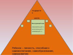 государство школа Иностранный язык -образовательный п-л -воспитательный п-л
