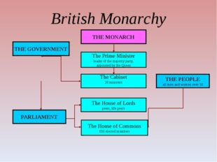 British Monarchy THE MONARCH THE GOVERNMENT The Prime Minister leader of the