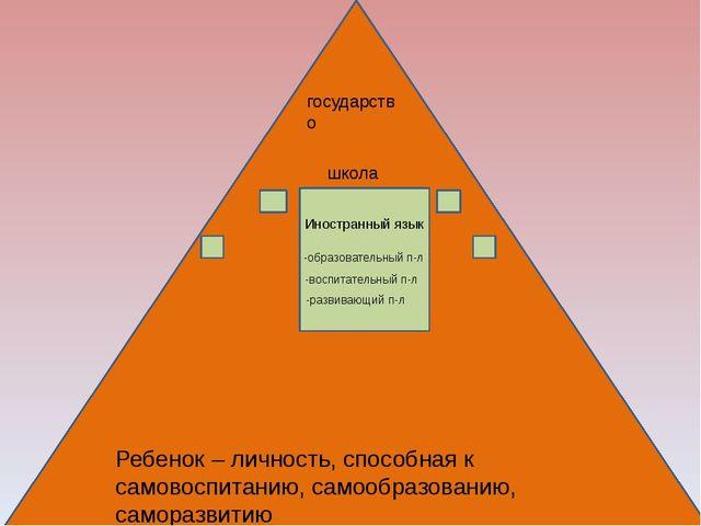 государство школа Иностранный язык -образовательный п-л -воспитательный п-л...