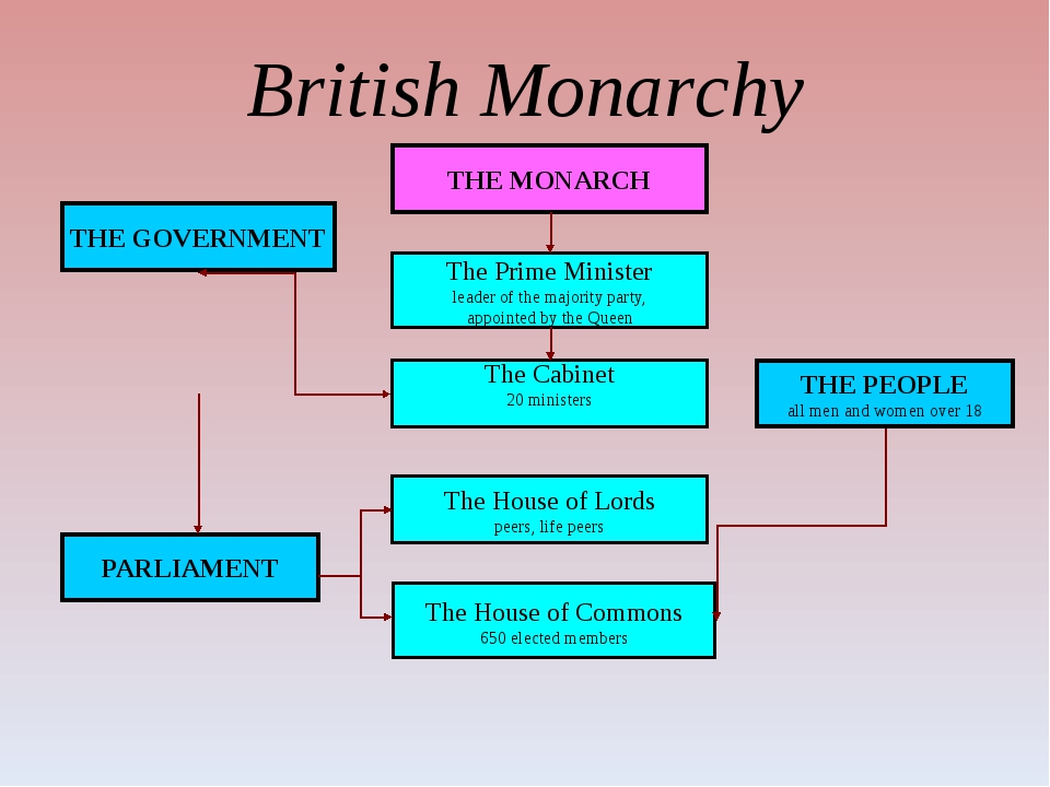 British Monarchy THE MONARCH THE GOVERNMENT The Prime Minister leader of the...
