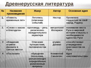 Древнерусская литература № Название произведения Жанр Автор Основная идея 1.