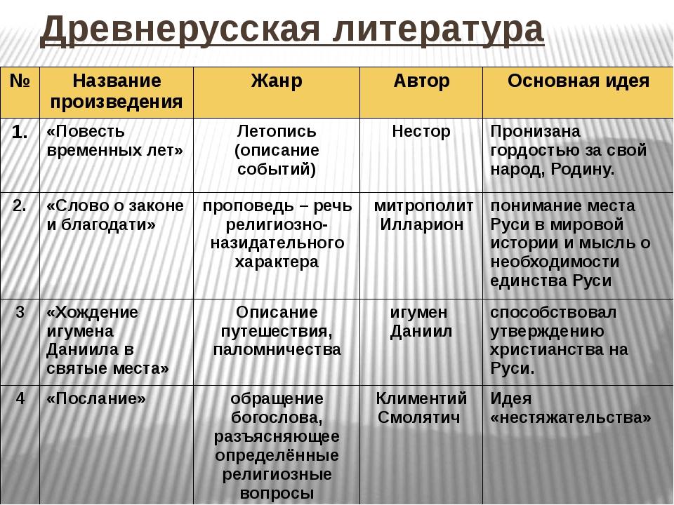 Древнерусская литература № Название произведения Жанр Автор Основная идея 1....