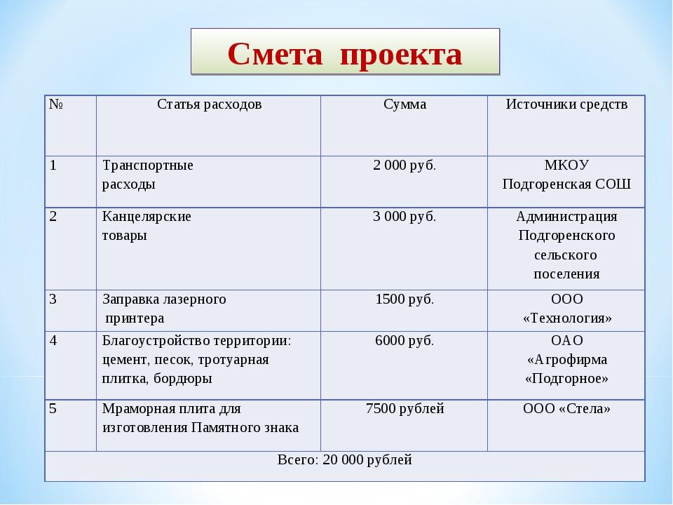 Смета проекта №Статья расходовСуммаИсточники средств 1Транспортные расход...